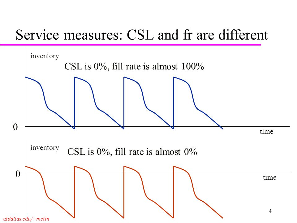Service measures: CSL and fr are different