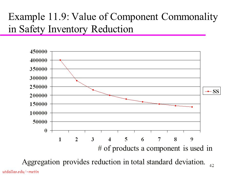 Example 11.9: Value of Component Commonality in Safety Inventory Reduction