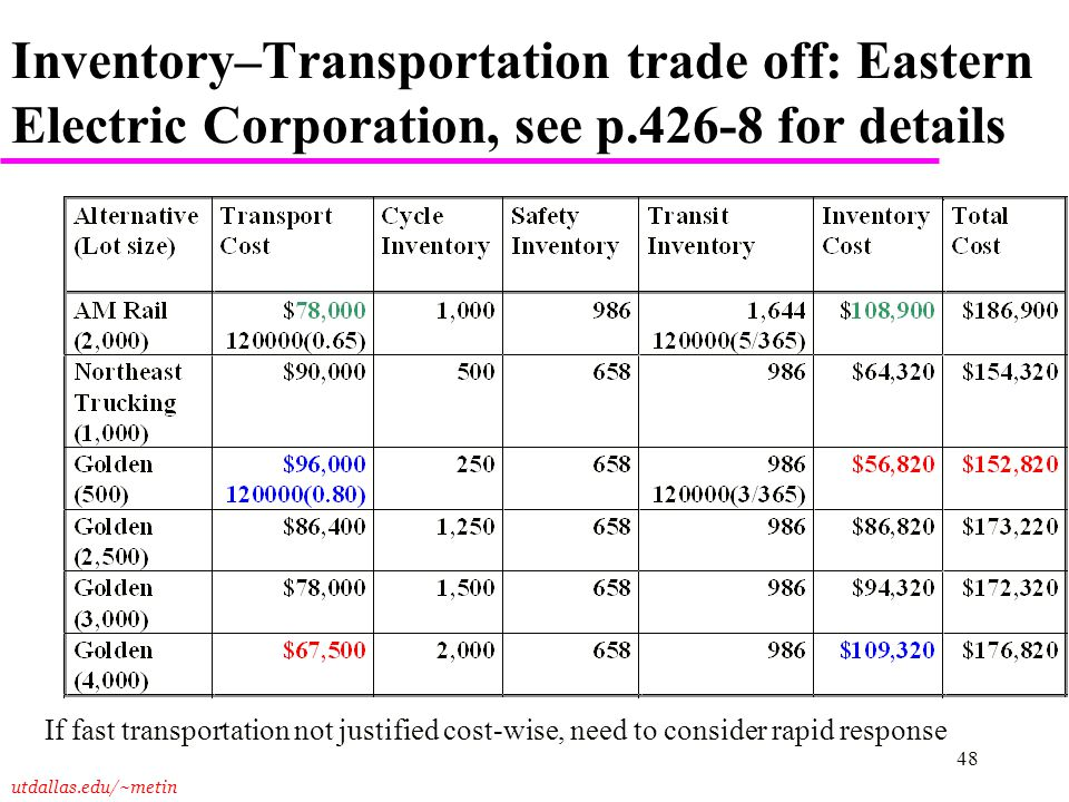 Inventory–Transportation trade off: Eastern Electric Corporation, see p.426-8 for details