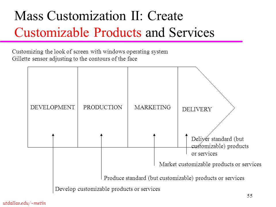 Mass Customization II: Create Customizable Products and Services
