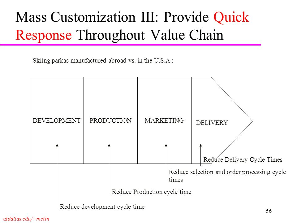 Mass Customization III: Provide Quick Response Throughout Value Chain