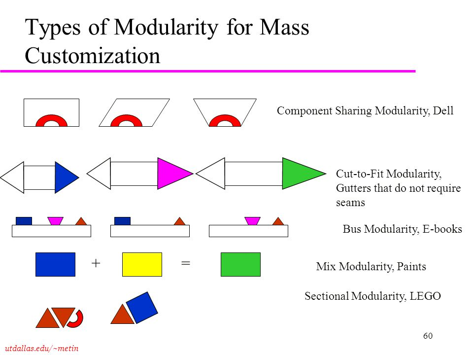 Types of Modularity for Mass Customization