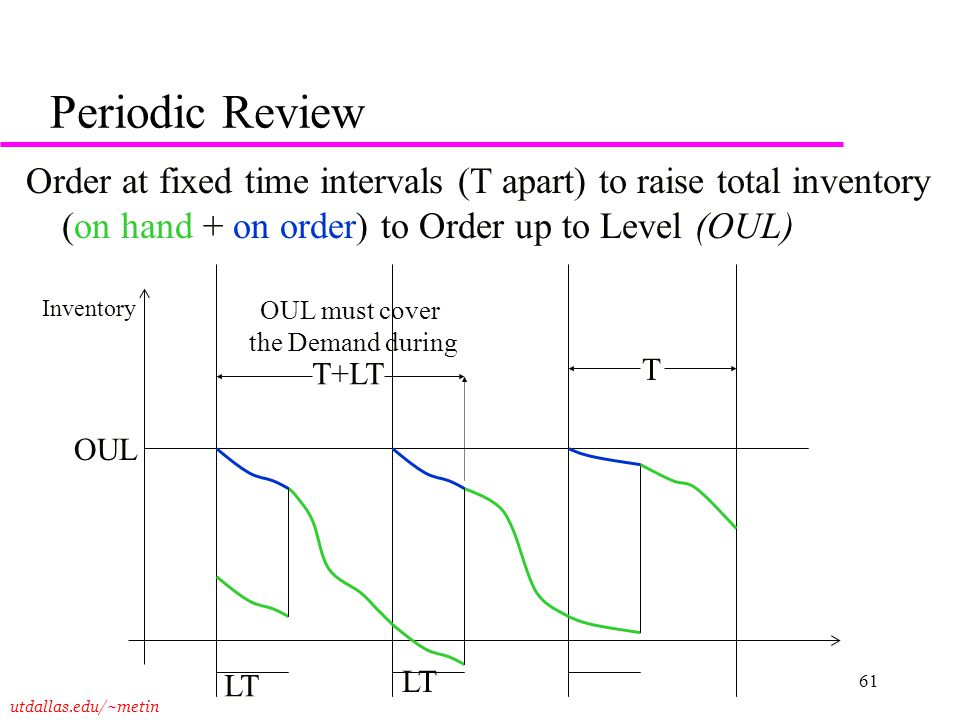 Periodic Review Order at fixed time intervals (T apart) to raise total inventory (on hand + on order) to Order up to Level (OUL)
