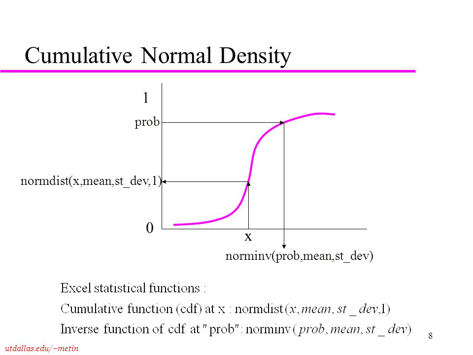 Cumulative Normal Density