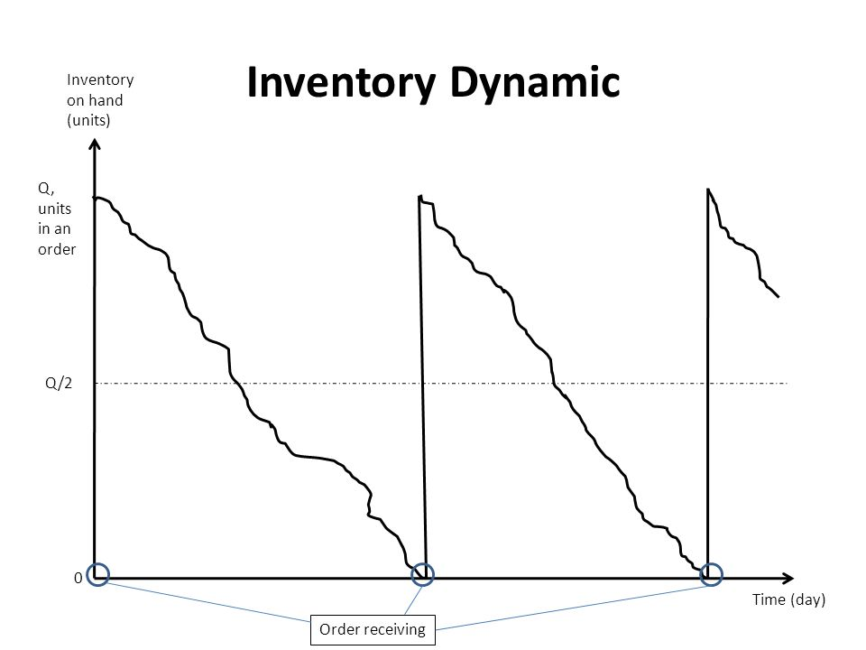 Inventory Dynamic Inventory on hand (units) Q, units in an order Q/2