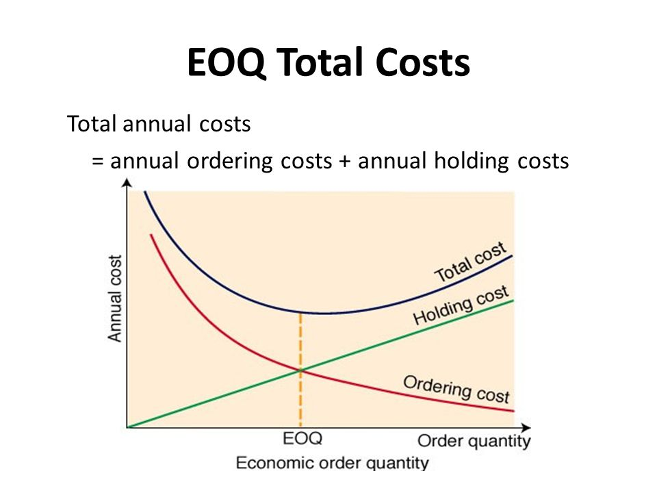 EOQ Total Costs Total annual costs