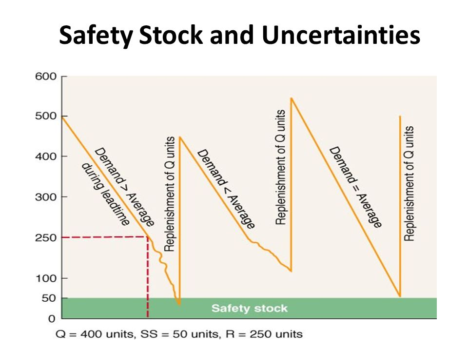 Safety Stock and Uncertainties
