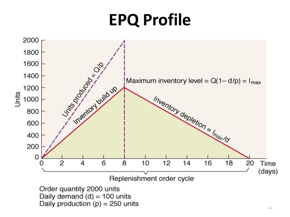 EPQ Profile