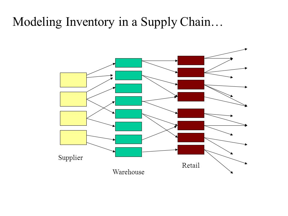 Modeling Inventory in a Supply Chain…
