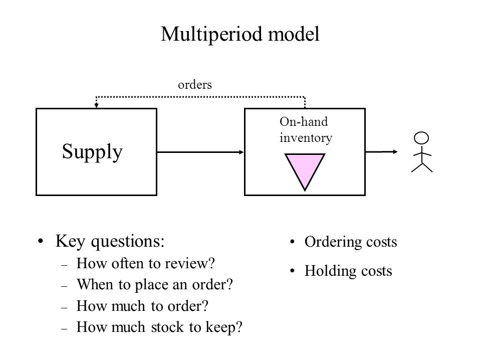 Multiperiod model Supply Key questions: How often to review