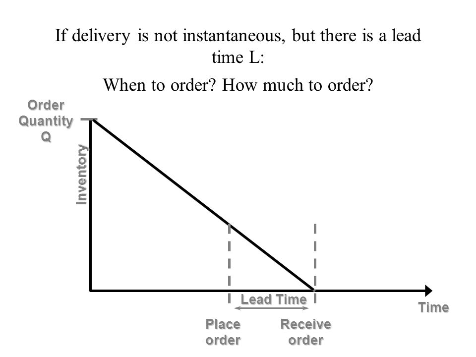 If delivery is not instantaneous, but there is a lead time L: When to order How much to order
