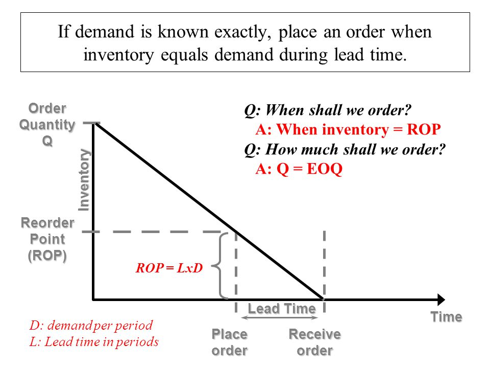 If demand is known exactly, place an order when inventory equals demand during lead time.