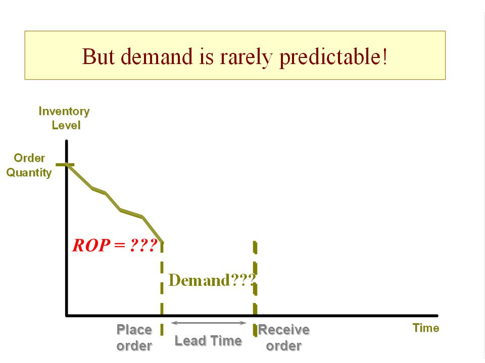 ROP = Place order Receive order Lead Time