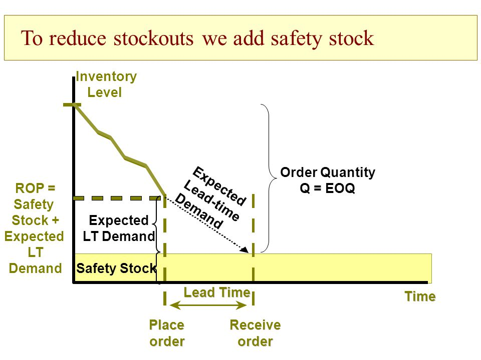 To reduce stockouts we add safety stock