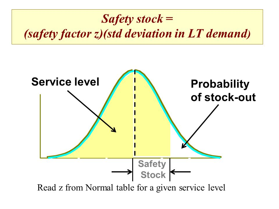 (safety factor z)(std deviation in LT demand)