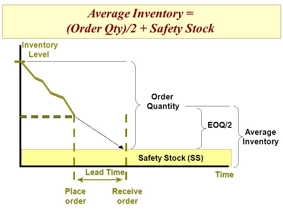 (Order Qty)/2 + Safety Stock