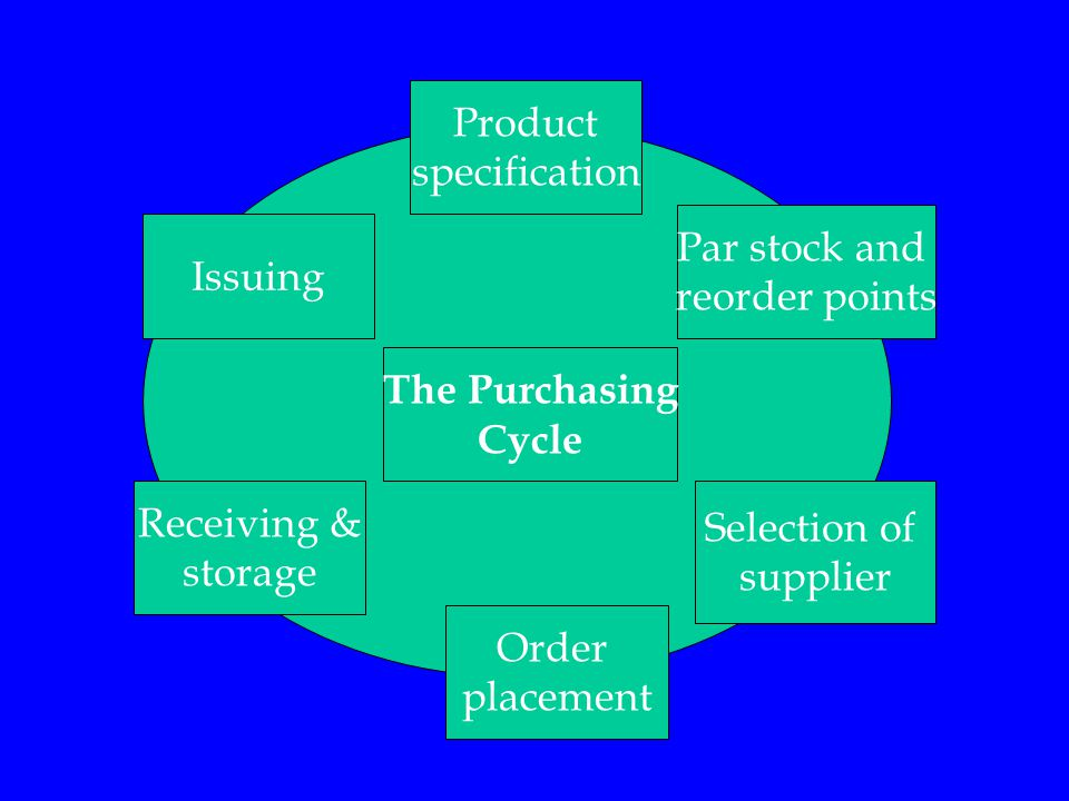 Product specification. Par stock and. reorder points. Issuing. The Purchasing. Cycle. Receiving &
