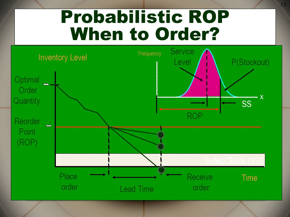 Probabilistic ROP When to Order