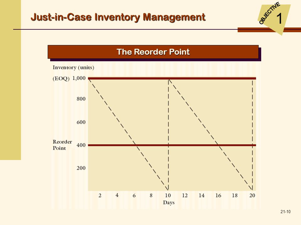 Just-in-Case Inventory Management