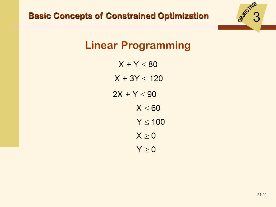 3 Linear Programming Basic Concepts of Constrained Optimization
