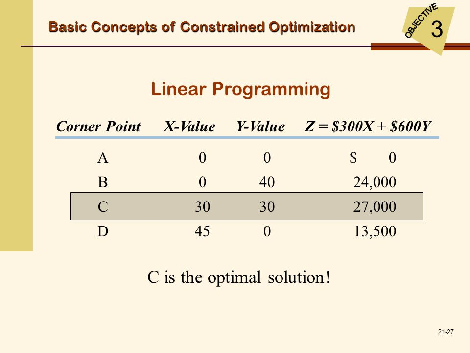 C is the optimal solution!