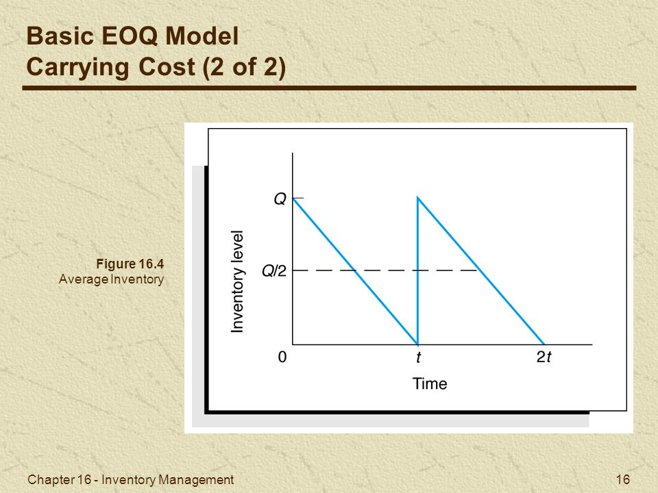 Basic EOQ Model Carrying Cost (2 of 2) Figure 16.4 Average Inventory