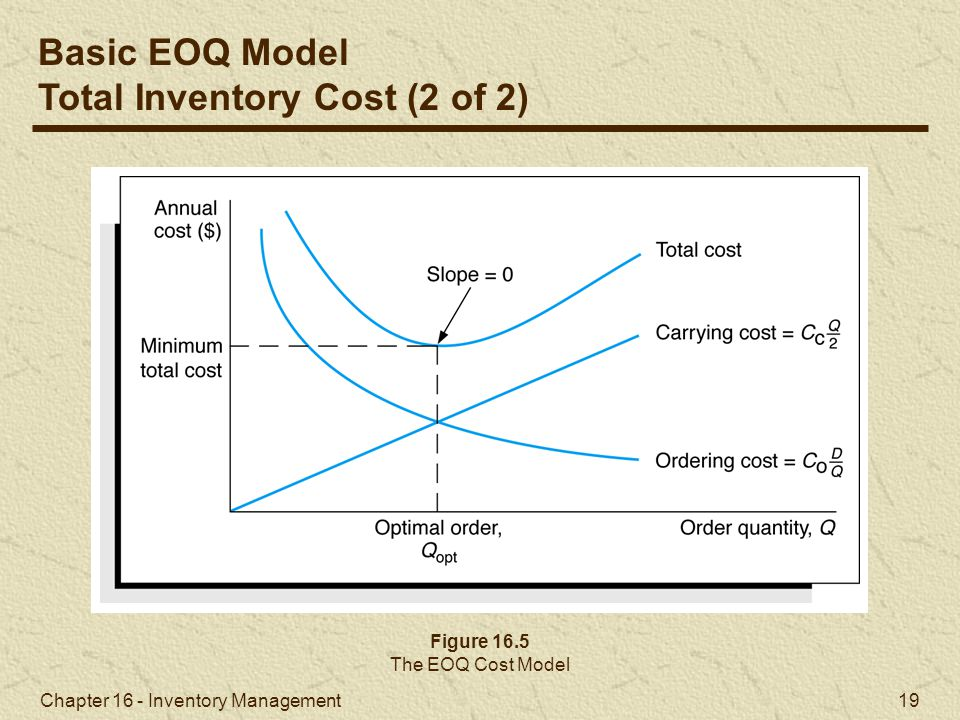 Total Inventory Cost (2 of 2)