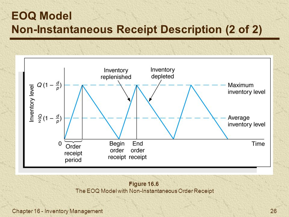 The EOQ Model with Non-Instantaneous Order Receipt