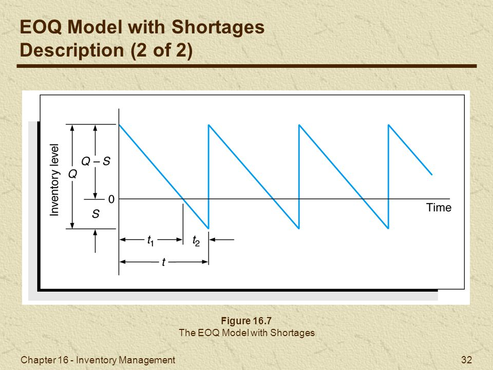 The EOQ Model with Shortages