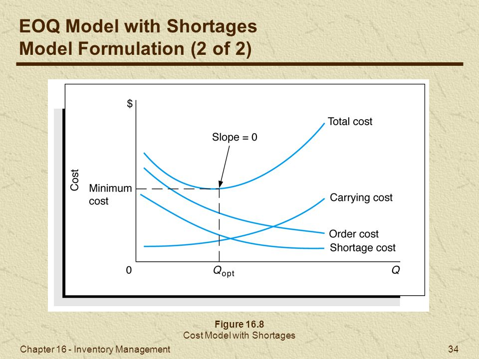 Cost Model with Shortages