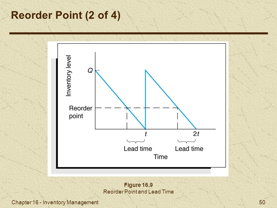 Reorder Point and Lead Time