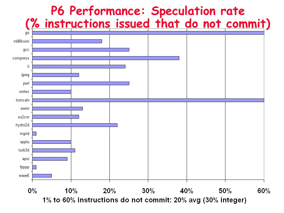 P6 Performance: Speculation rate (% instructions issued that do not commit)