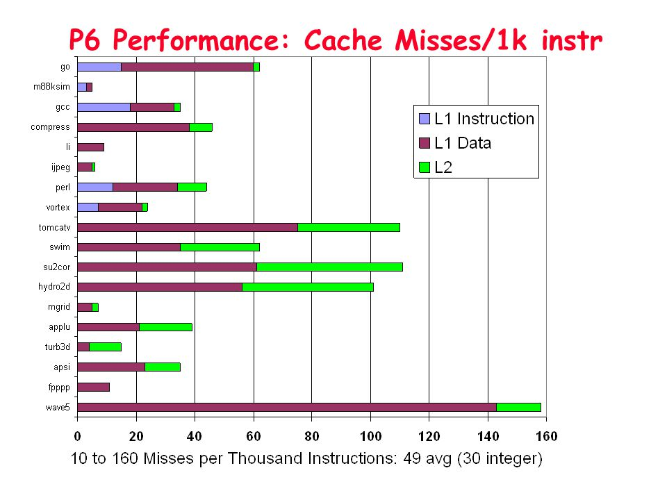 P6 Performance: Cache Misses/1k instr