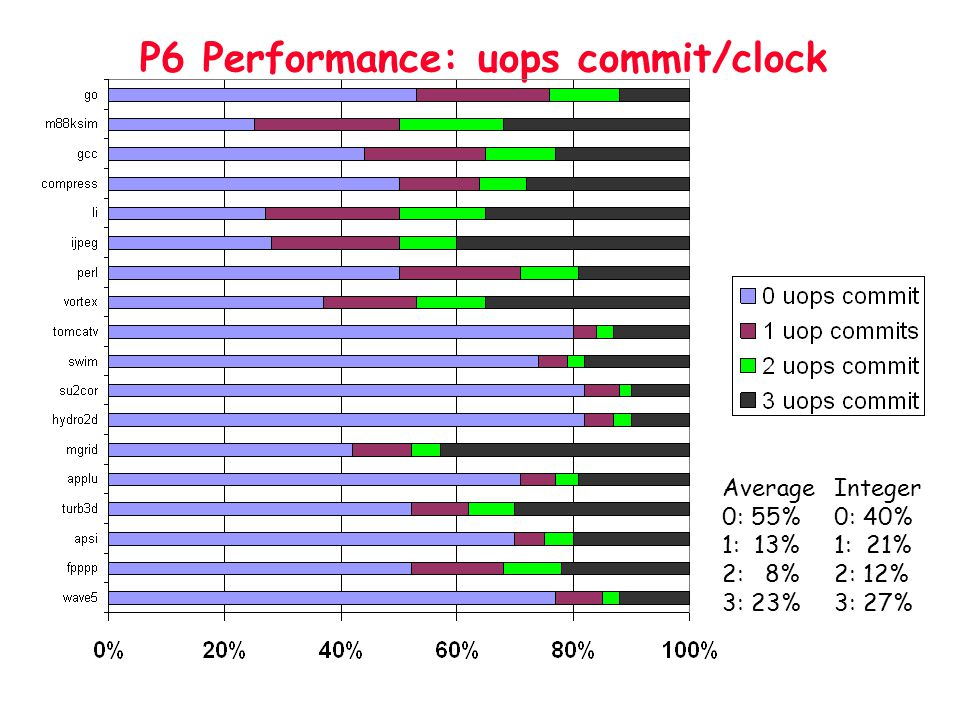 P6 Performance: uops commit/clock