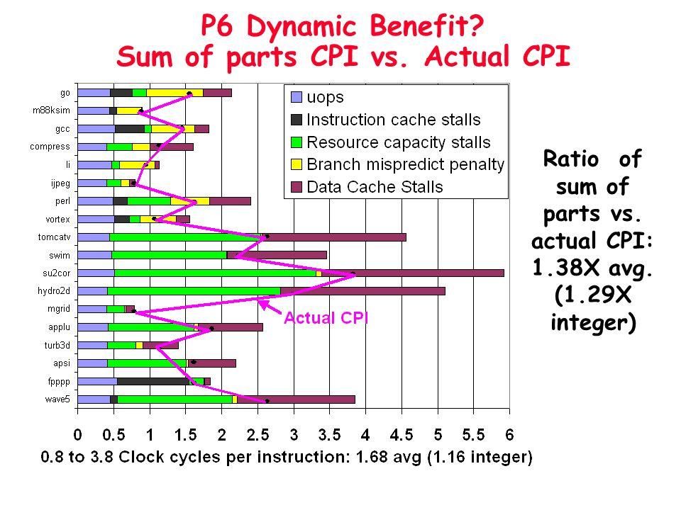 P6 Dynamic Benefit Sum of parts CPI vs. Actual CPI