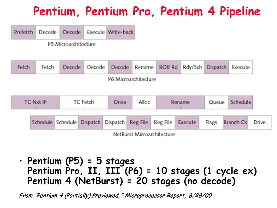 Pentium, Pentium Pro, Pentium 4 Pipeline