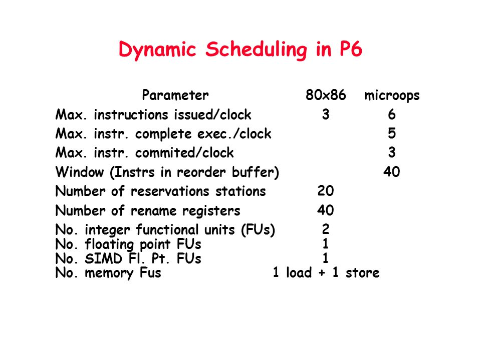 Dynamic Scheduling in P6