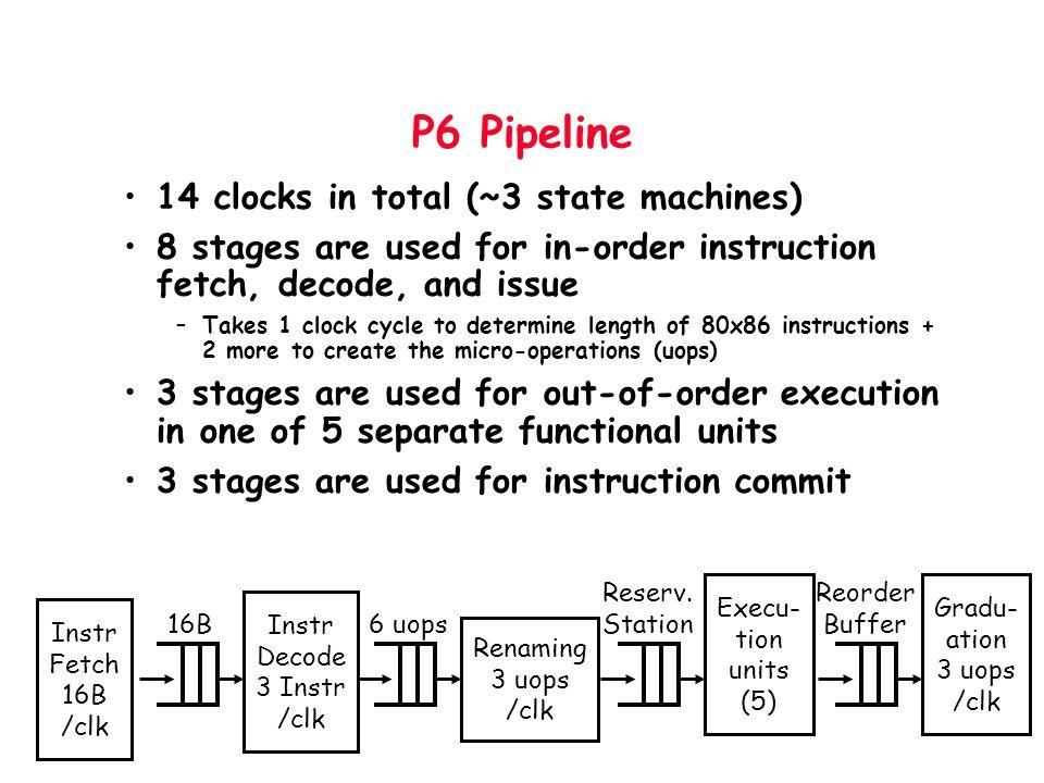 Instr Decode 3 Instr /clk
