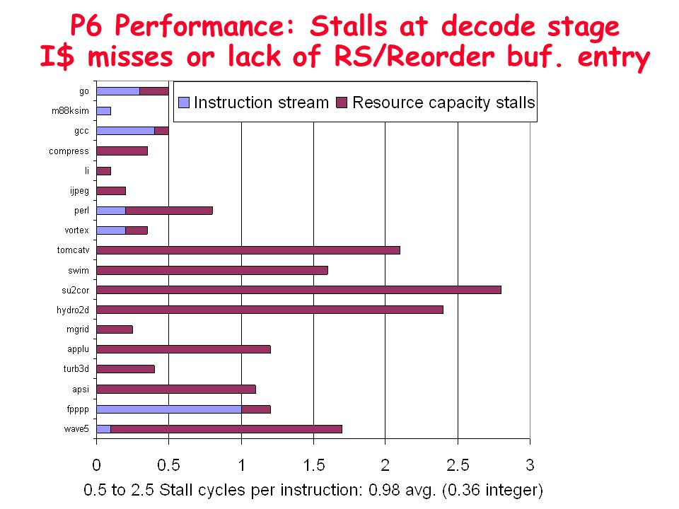 P6 Performance: Stalls at decode stage I$ misses or lack of RS/Reorder buf. entry