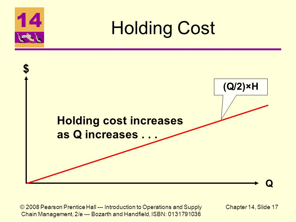 Holding Cost $ Holding cost increases as Q increases . . . (Q/2)×H Q