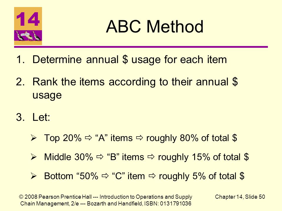 ABC Method Determine annual $ usage for each item