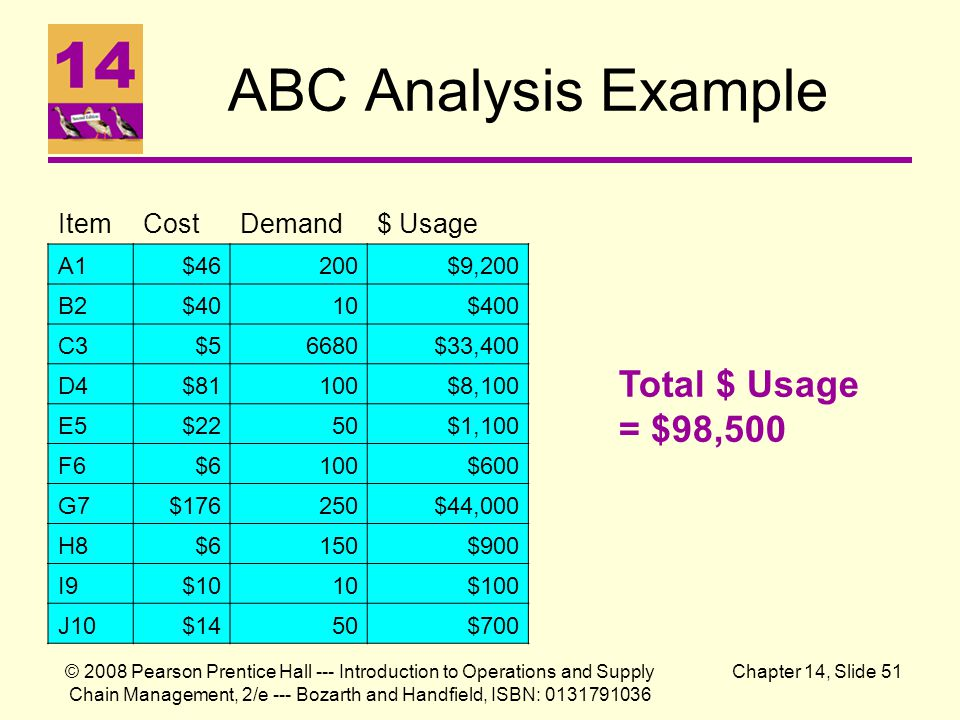 ABC Analysis Example Total $ Usage = $98,500 Item Cost Demand $ Usage