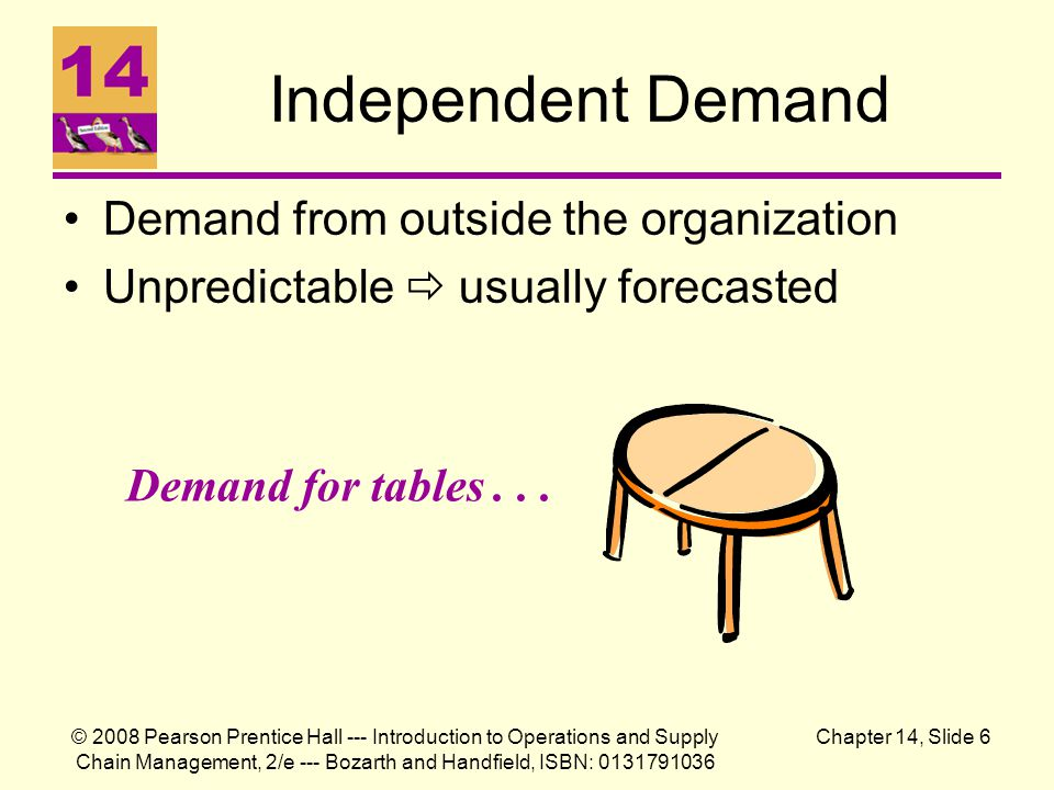 Independent Demand Demand from outside the organization