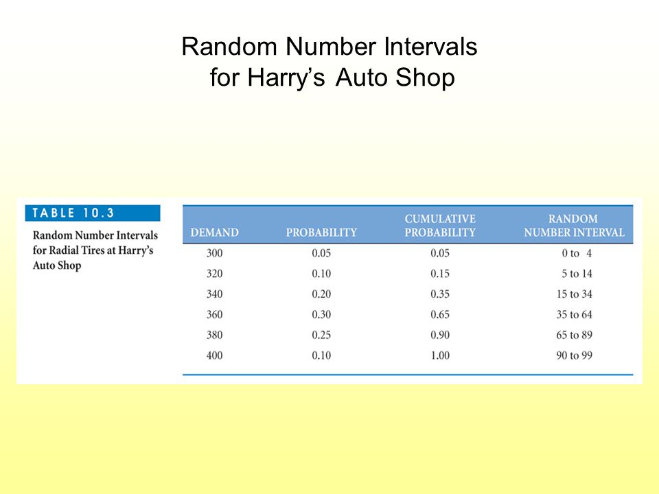 Random Number Intervals for Harry's Auto Shop