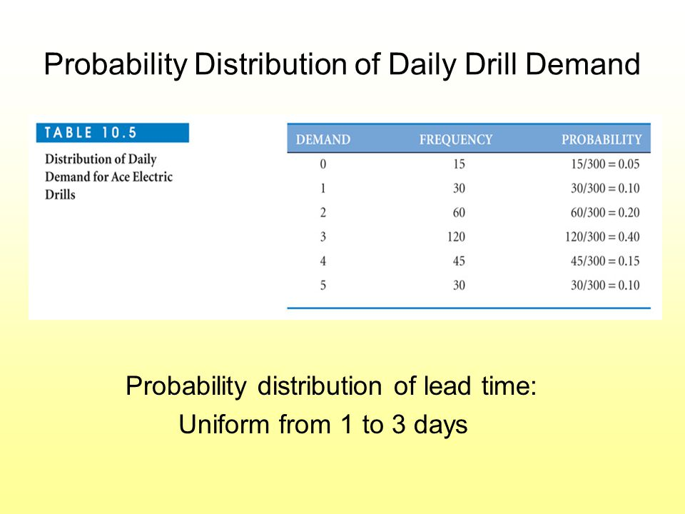Probability Distribution of Daily Drill Demand