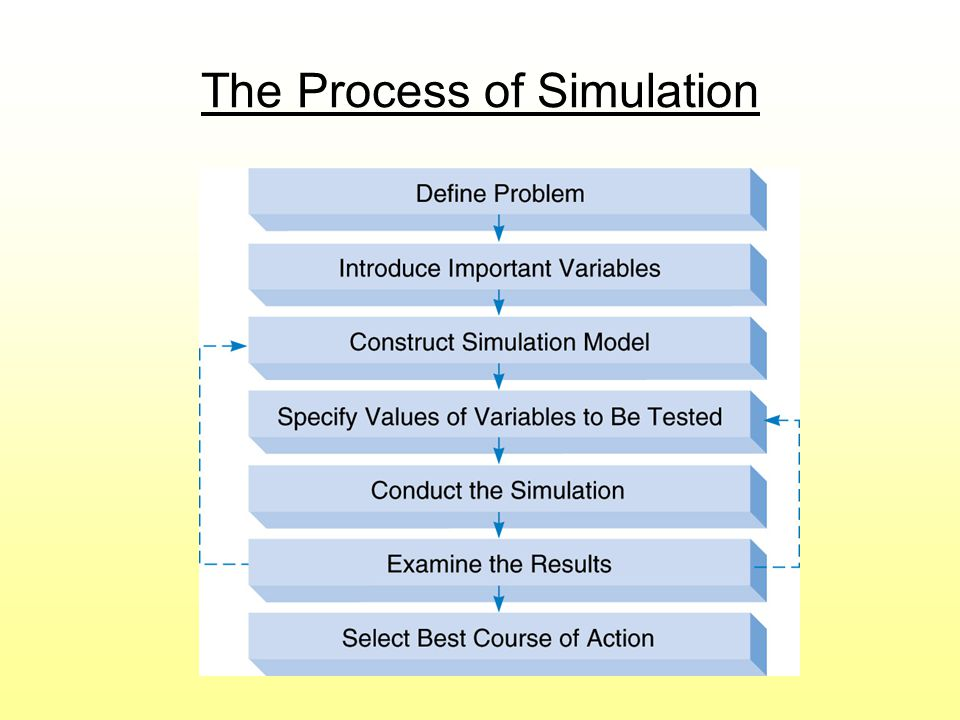 The Process of Simulation