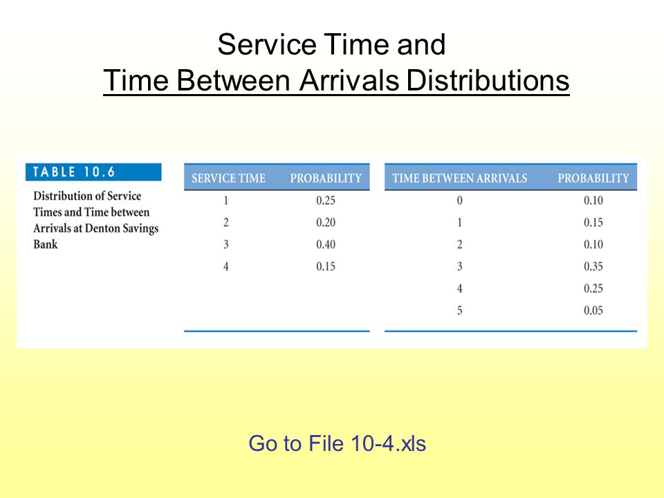 Service Time and Time Between Arrivals Distributions