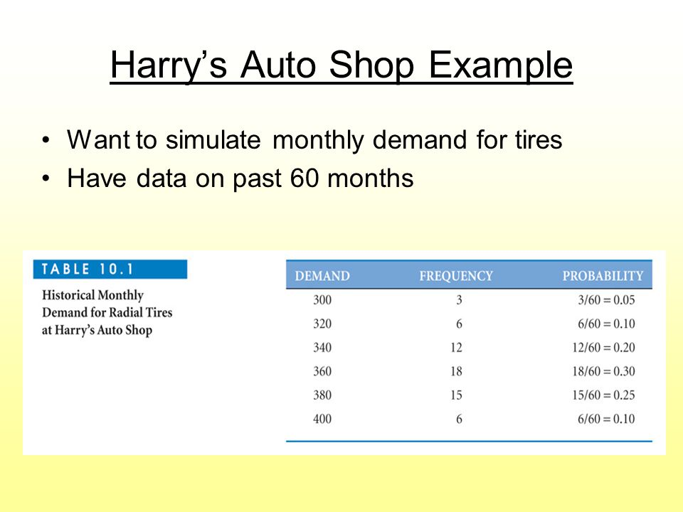 Harry's Auto Shop Example
