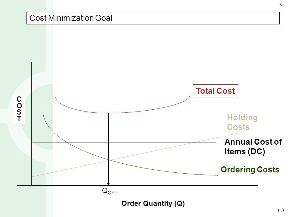 Cost Minimization Goal