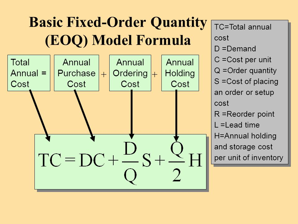 Basic Fixed-Order Quantity (EOQ) Model Formula